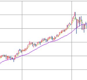 今週の米国市場とS&P500は高値だから買いづらいのでは?という疑問について