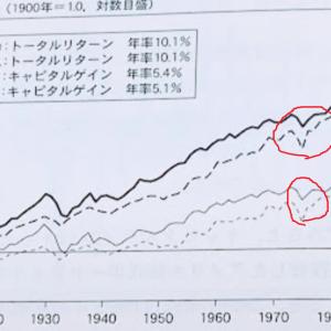 米国株と米国債券の分散は本当に安全なのか?73.74年の暴落