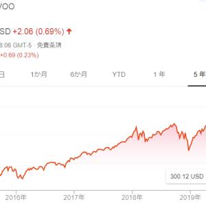 【米雇用統計】12月の雇用やや鈍化。バンガードS&P500ETF(VOO)は初の300ドル越え【VOO】