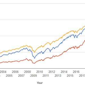 【ETF】QQQのリスクと安全に投資するためのアイディア【VTIとの比較】
