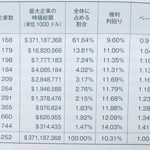 【VOO】VTIでは小型株の追加リターンを十分狙う事ができない(説)【VTI】