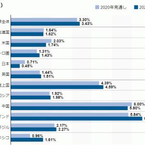【IMF】米国の経済成長率は2%近くで推移。低成長の中より高い投資リターンを望むのなら【米国投資】