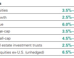 今後10年間の米国株式と債券の予想リターン。「バリュー・小型・国際」に注目か。