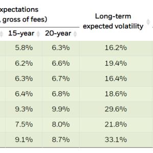 【ブラックロック】今後の米国株式と債券の予想リターン【円建て・ドル建て】