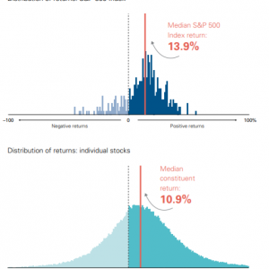 【S&P500か国際分散か】長期投資をする場合には分散の効果を侮ってはいけない。