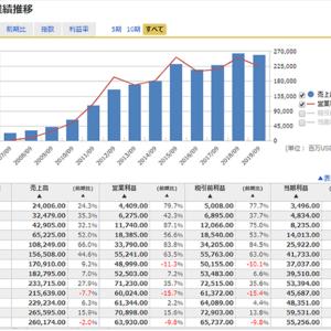 【マネックス証券】米国株の銘柄分析・情報収集がより便利に。時間外取引も!