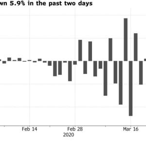 S&P500(VOO)に投資をして、プラスリターンになる確率。