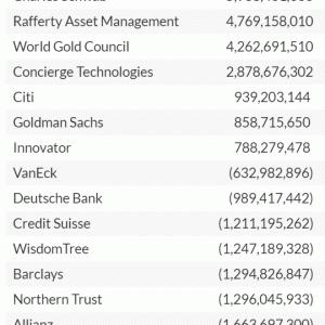 ETF資金流入額トップはVOO。SPYからは資金流出。【バンガードは大勝利】
