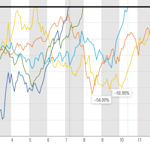 【S&P500】米国の過去の5大弱気相場とコロナウィルスショックの比較