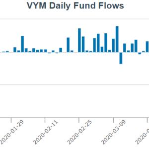 【高配当】VYM・SPYD・HDV 3つの高配当ETFを比較、ファクター分析してみた【不労所得】