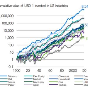 【酒とたばこと・・】米国市場と英国市場の過去100年間の産業成長について【S&P500】