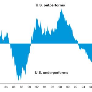 【国際分散】米国株式市場(S&P500など)に集中投資をする際に知っておきたい事実【VOO・VTI・emaxis】