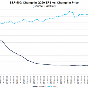 最近S&P500に投資を始めた方へ「S&P500の魅力と今後の注意」