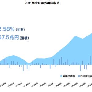 【年金運用】GPIF 1~3月期 17.7兆円の赤字・・・・・だから何?。