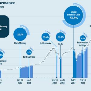 S&P500に投資をする時に知っておきたい大切な事。【暴落と反騰】