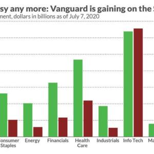 【ハイテク ETF 激震!】VGT、XLK(SPDR)の資産額を上回る【バンガード・米国情報技術セクターETF】