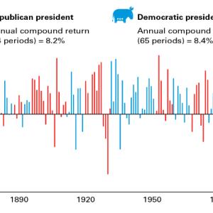 【S&P500】アメリカ大統領選挙で米国株価はどうなる?長期投資家はどう対応すればよいか【過去の傾向と予想】