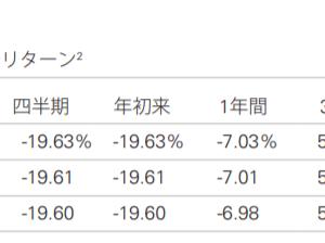 バンガードS&P500ETF(VOO)とは? 過去のリターンや株価チャートや配当など