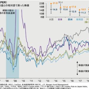 【データ】今の米国株式市場は割高?割安?【S&P500投資家は投資を続けるべき?】