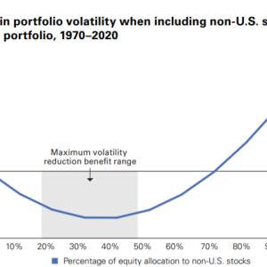 【S&P500】なぜ、今国際分散投資をすべきなのか?【バンガード】