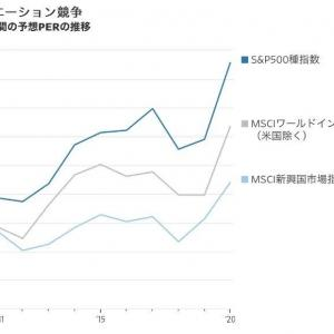 【S&P500】「米国株以外に投資すべき時、なぜ今なのか?」WSJに国際投資を促す記事が。