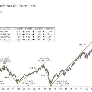 【S&P500】米国株式のみに投資をする人に伝えておきたい過去のデータ【歴史】