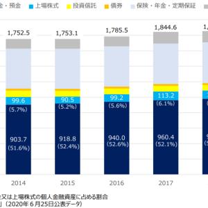 【若い投資家を応援したい!】日本証券業協会の「個人株主の動向について」を見て。。