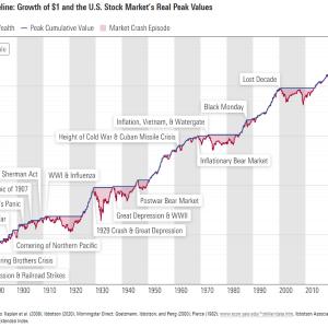 【初心者向け】最近、米国株投資を始めた方、これから始める方へ。【S&P500・過去の市場】