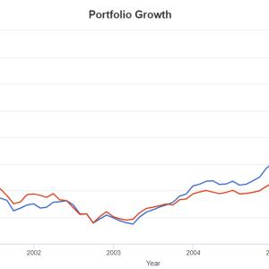 【忍耐】1982~1998年の間、S&P500は年率18.4%のリターンをあげました。が【直近のリターン】