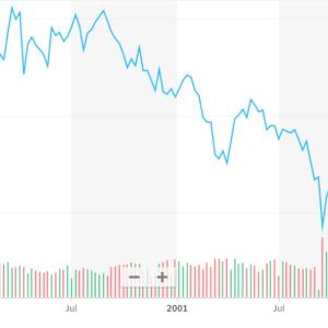 「今は米国株を買うのにいい時期だと思いますか?」一般投資家の意識とS&P500の10年後の平均リターン