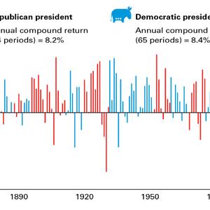【大統領選挙】投資家が直面する最大のリスクと、その回避法。