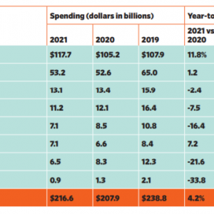 【1位はAmazon】米国の広告媒体と広告費ランキング。広告費の変化は経済成長と関係も【隠れ1位はP&G】