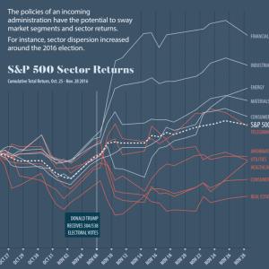 【S&P500】前回の大統領選挙の前後に起きた各セクターの上下とその後の結果。【セクターローテーション】