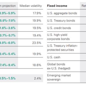 【バンガードの最新レポート】今後10年間の予想リターン 米国株式は3.9%~5.9%【S&P500/VOO/VTI】