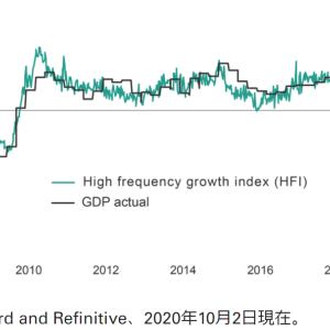 【バンガードの最新レポート】米国の経済的な回復には、少なくとも24カ月必要【VTI/S&P500/VOO】