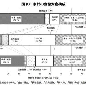 日本の1800兆円を超える個人金融資産のうち 54.2%が現預金