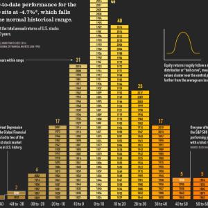S&P500のリターンを平均毎年7%と考えていると危ないよ②