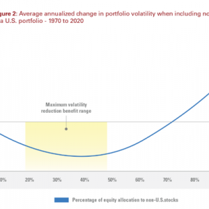 【S&P500は負け続けた】S&P500や米国株式のみに集中投資をする投資家に「絶対に」知っておいて欲しい事実