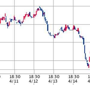 米国主要株価3指数は下落も、全く慌てる必要はないと思います【19日米国株式市場まとめ】