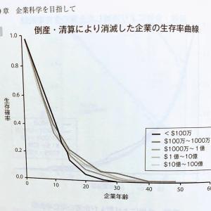 【米国企業の寿命】米国個別株への長期投資はパンパなく難しいと思います【生存確率22%】「一緒に勉強しよう第7回」