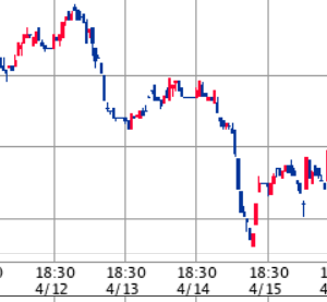 S&P500は下落。決算シーズンが続く中米国株投資家はどう行動すればよいか【20日の米国市場のまとめ】