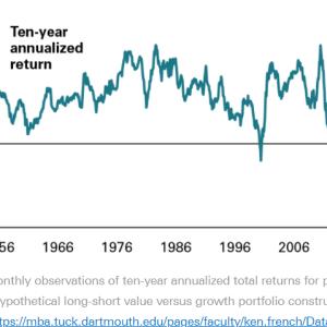 【今後5年は米バリュー株の時代】米バリュー株が米グロース株を上回る理由。バンガードのレポートのの感想と今後の戦略。