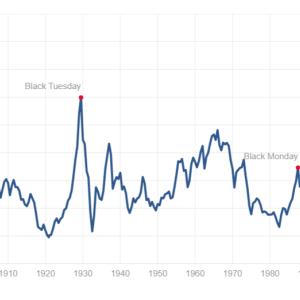 【S&P500か?国際分散か?】現在の米国株式市場は割高か【VOO・VTI・VT】