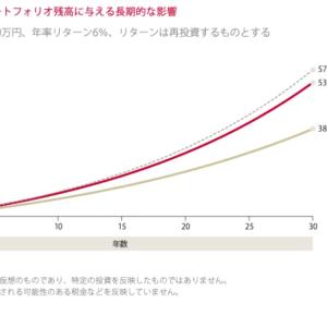 【投資信託】信託報酬は低下の傾向も、大手証券の販売手数料は上昇している。
