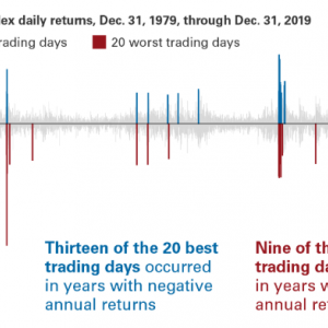 米国株(S&P500)に長期投資をする際、必ず覚えておきたいポイント。米国株式市場は二重人格者である。【初心者向け】