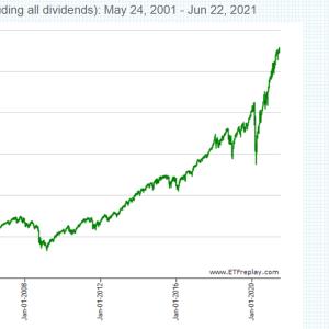 【祝!】VTI、誕生から20年。設定来のトータルリターンは450%以上!