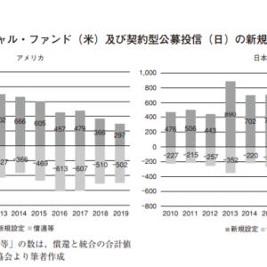 【あなたの投信は大丈夫?】日米共に、毎年何百もの投資信託が生まれては消えていっている事実。