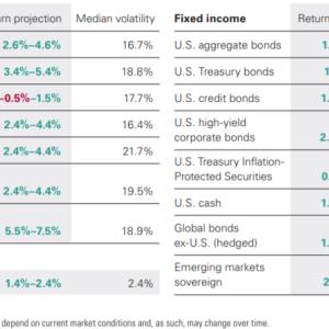 米バンガードは中国株式市場の今後10年間のリターンを年率5.1%~7.1%と予想していました。