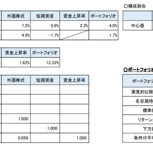国内外の株式の期待リターンを年金基金等の機関投資家がどう見積っているか