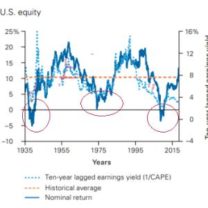 米国株に10年間投資した場合のリターンの変化【S&P500だけで良いのか?】